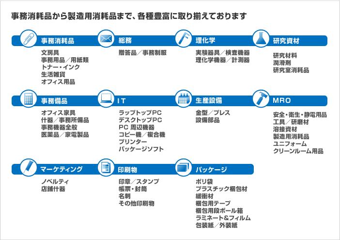 商品カテゴリイメージ図